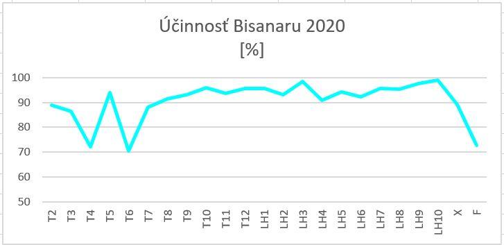UcinnostBisanar2020